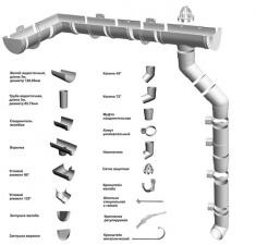 Элементы водосточных систем Docke