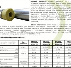 Цилиндры минераловатные в оболочке
